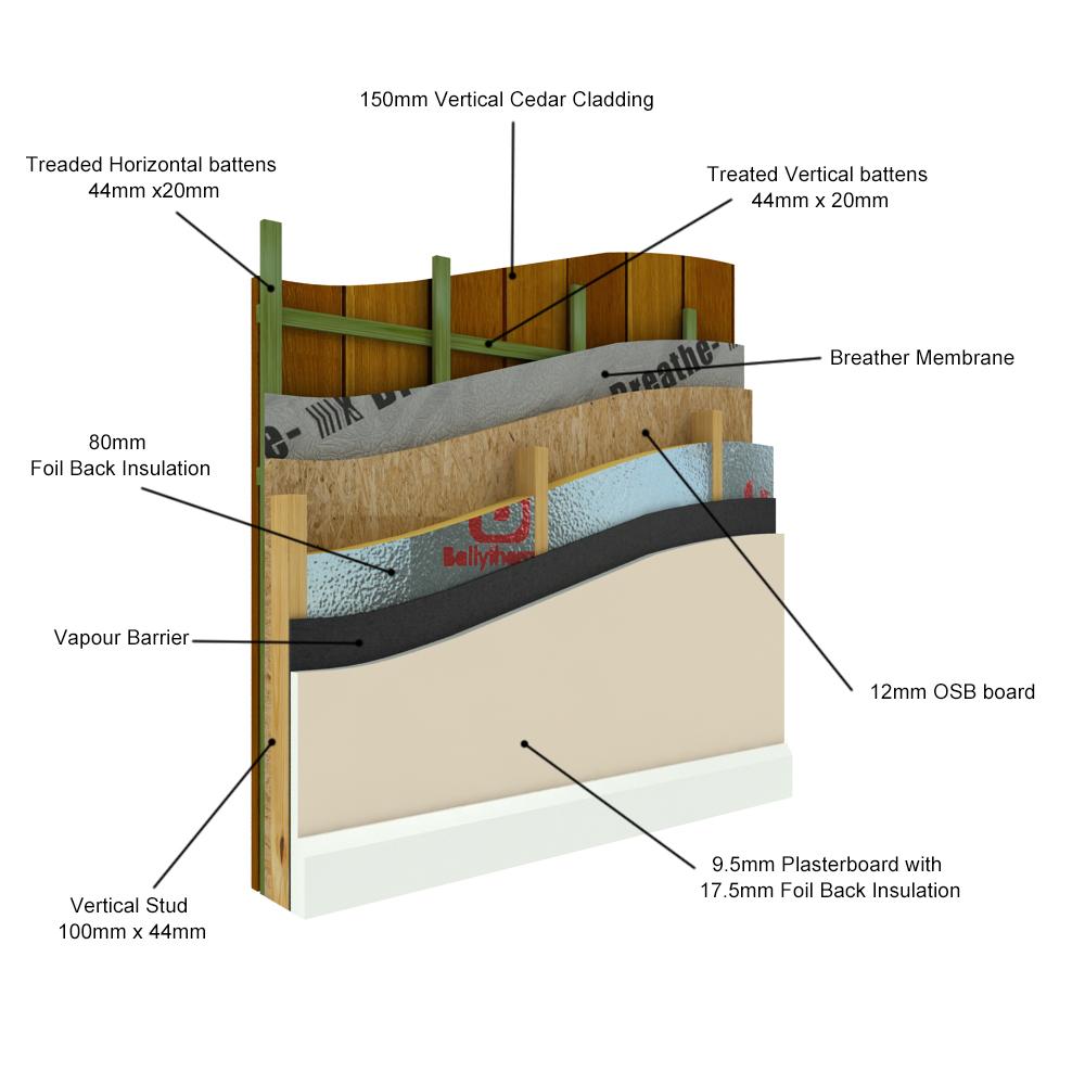 Cedar Construction Details | Garden RoomsGarden Rooms