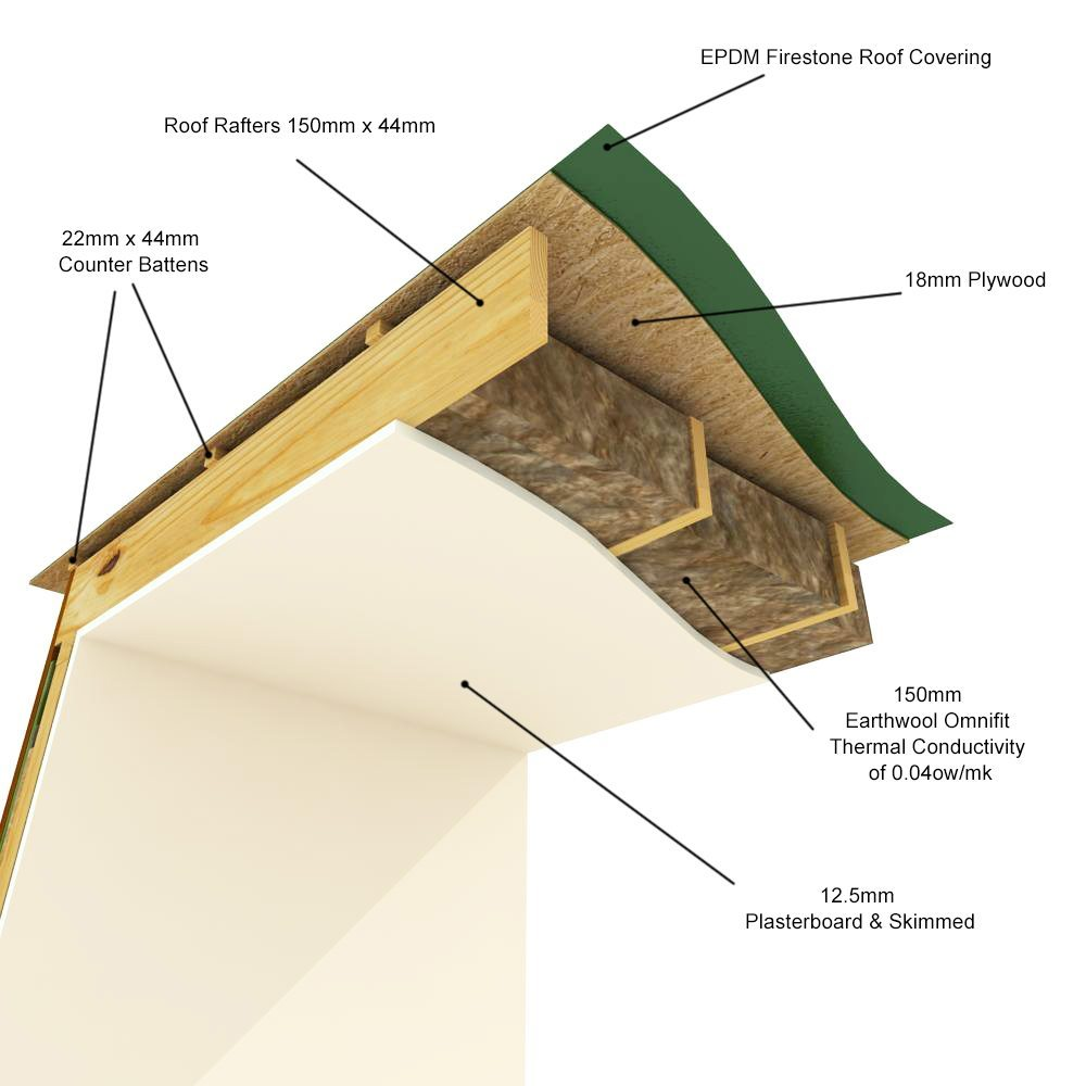 Garden Rooms Ceiling Insulation