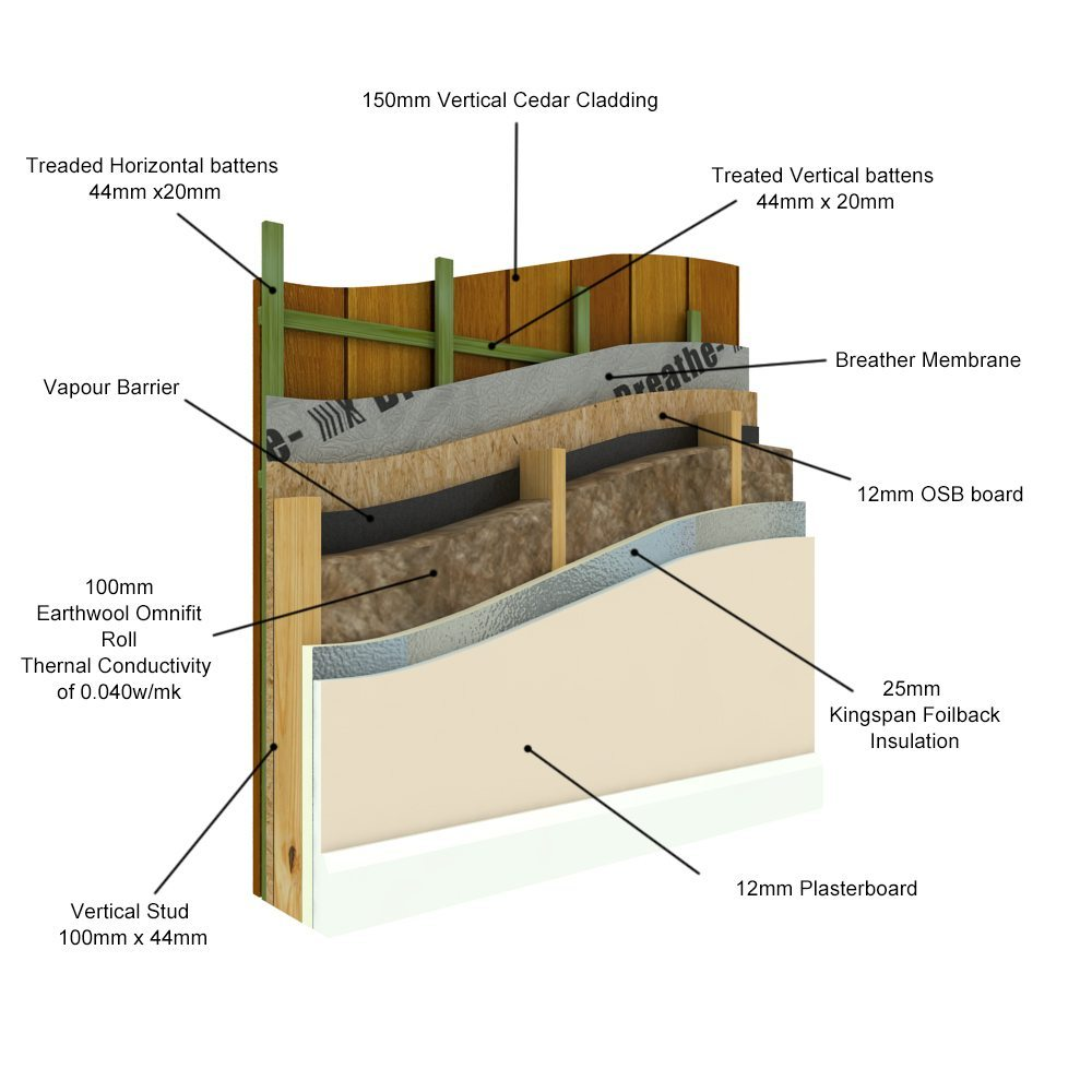 Garden Rooms Wall Insulation
