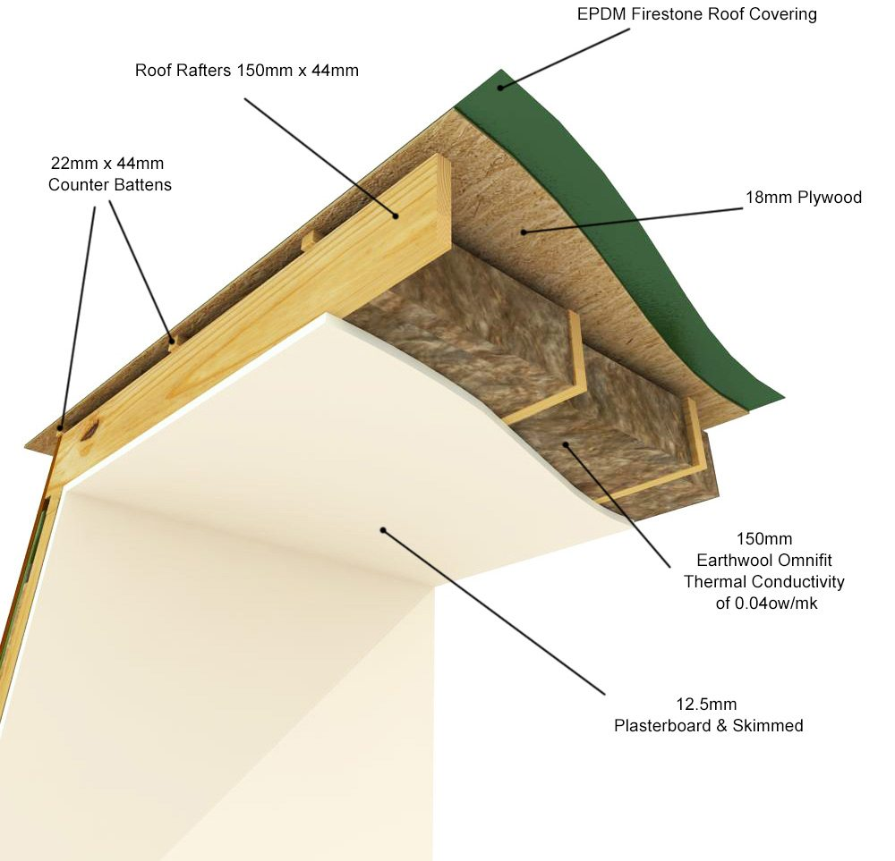 Garden Rooms CUBE Range - Roof Cross Section