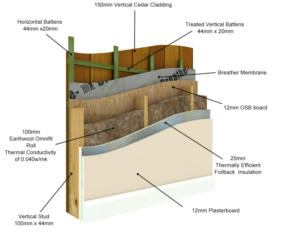 Garden Rooms CUBE Range - Wall Cross Section