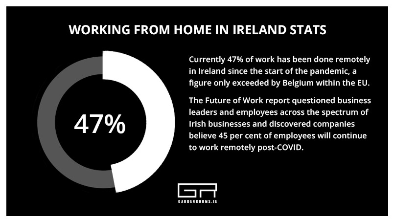 Working from Home Stats Ireland - Garden Rooms Dublin